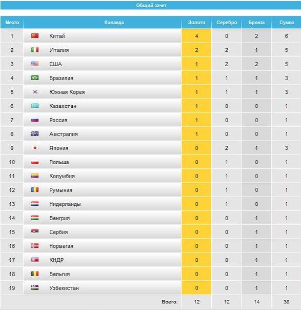 итоги олимпиады в рио таблица медалей