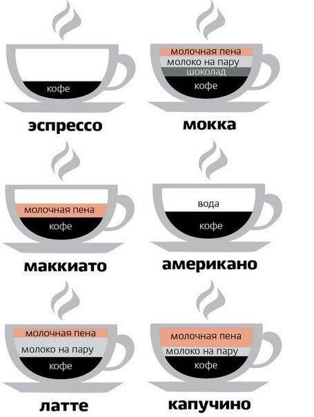 Кофейный ликбез.