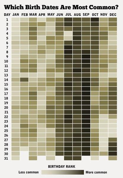 Самый «популярный» для деторождения день в году — 16 сентя